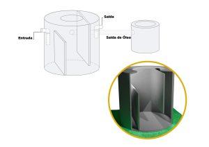 caixa-separadora-de-agua-e-oleo-1